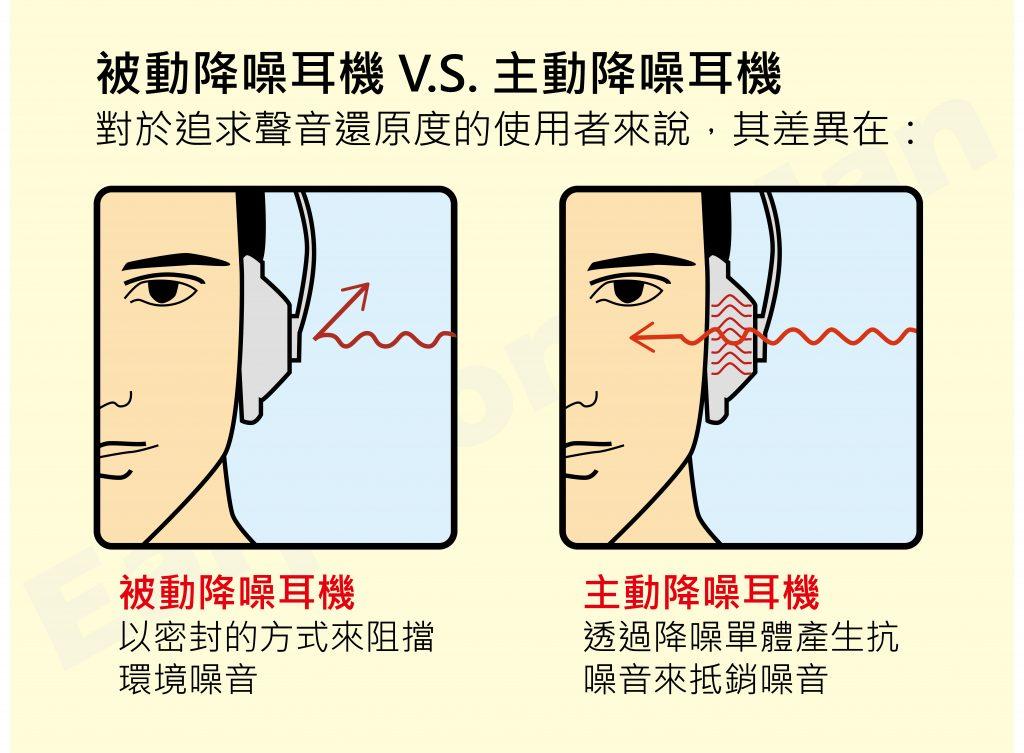 主動降噪與被動降噪的差別