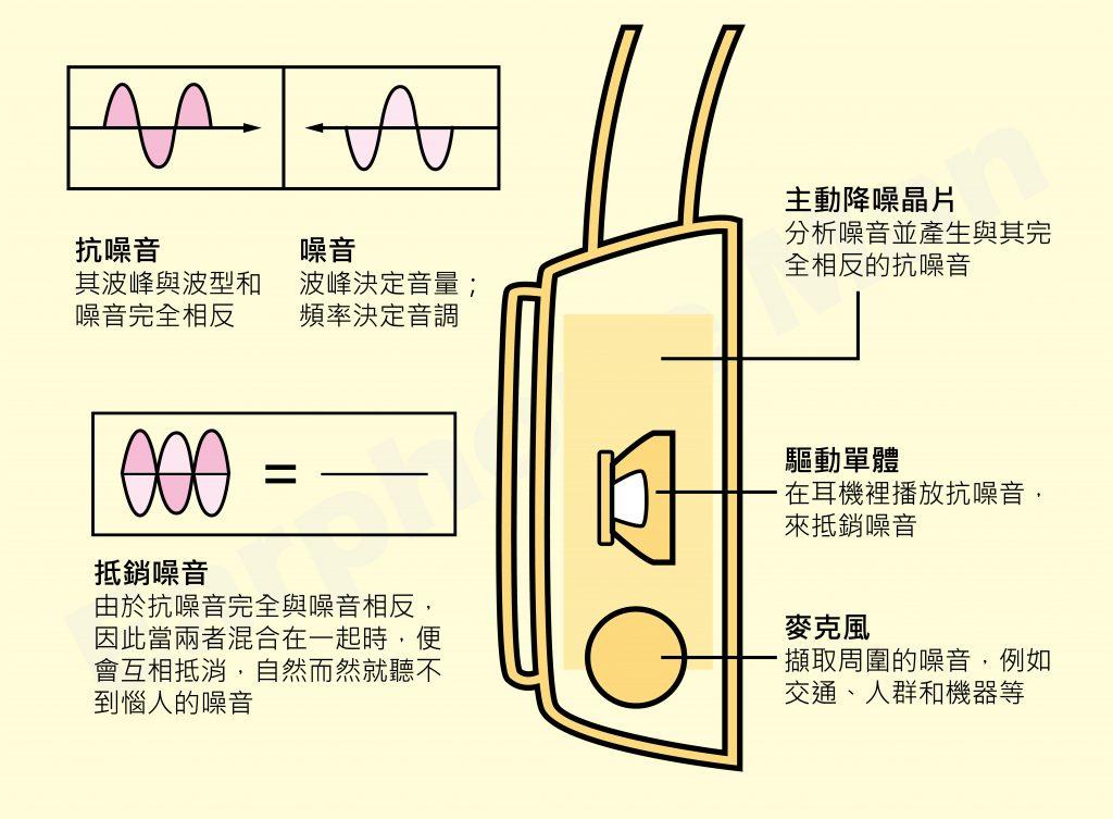 主動降噪耳機原理