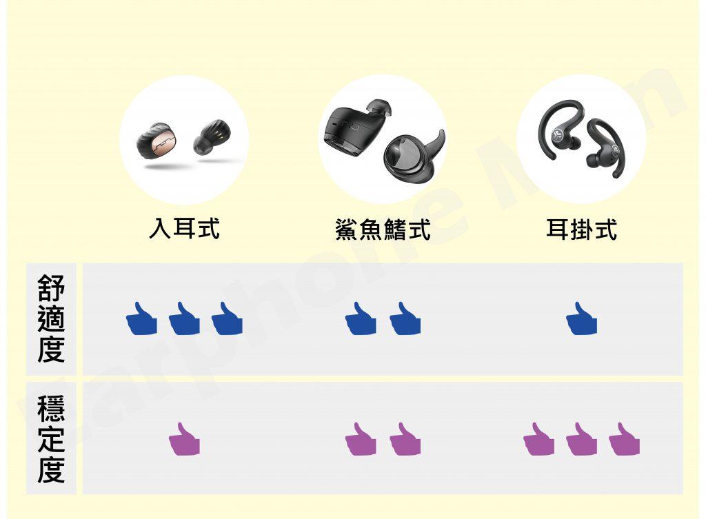 不同耳機類型的舒適穩定度比較