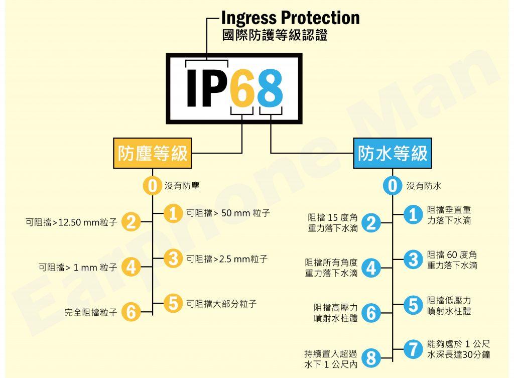國際防護等級認證 防水 防塵