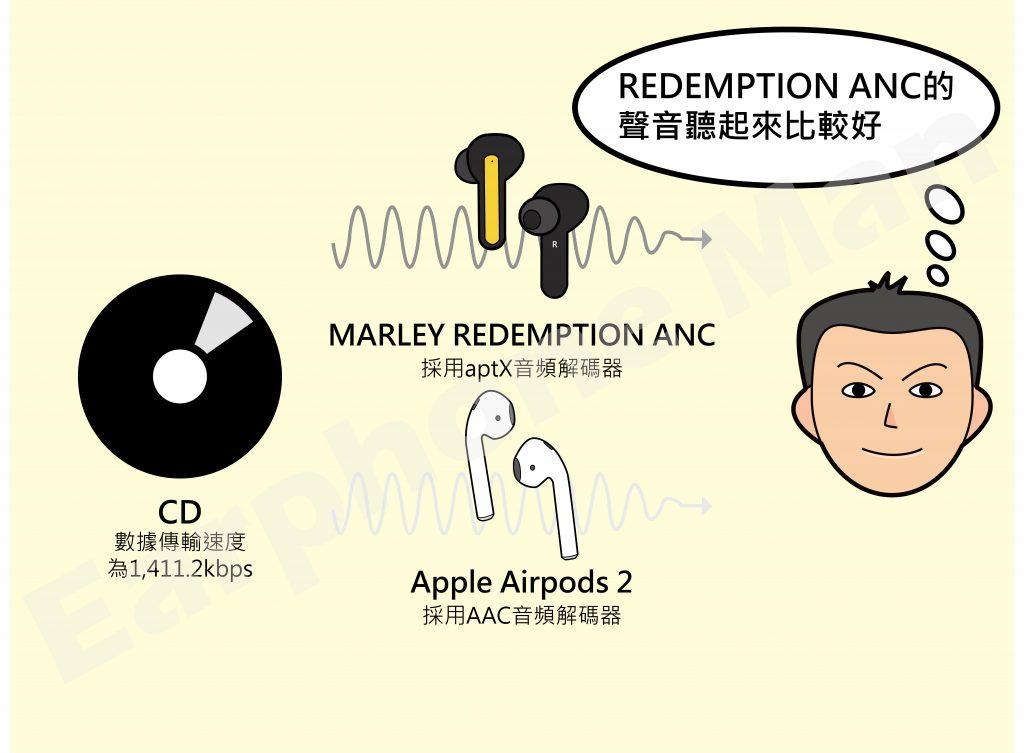音頻解析:CD透過不同音頻解碼器