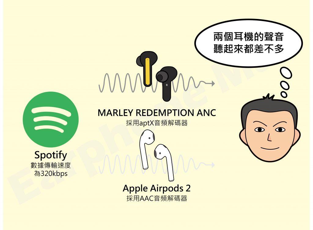 音頻解析:Spotify透過不同音頻解解碼器的音質表現